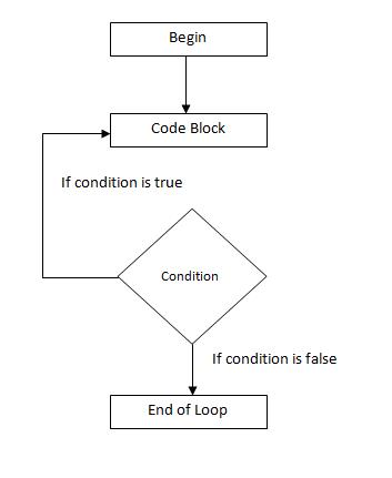 c# do while loop flowchart