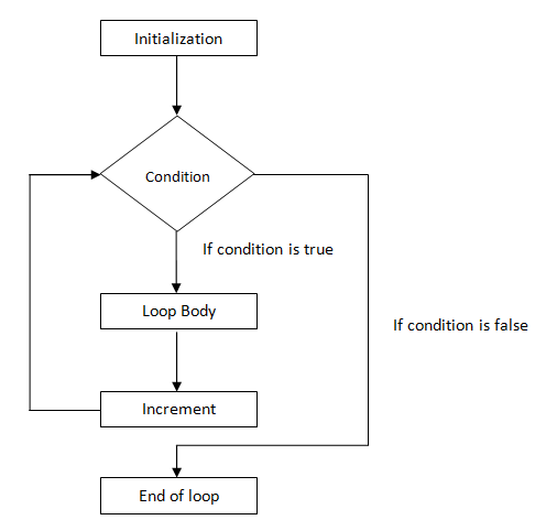 c# for loop flowchart
