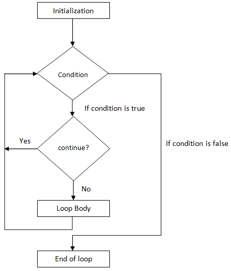 c# while loop continue flowchart