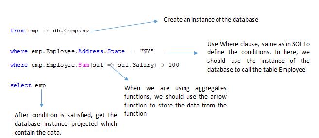 How to convert SQL query to LINQ - TutorialsPanel